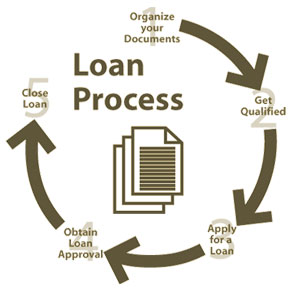 guaranteed approval loans with no credit check